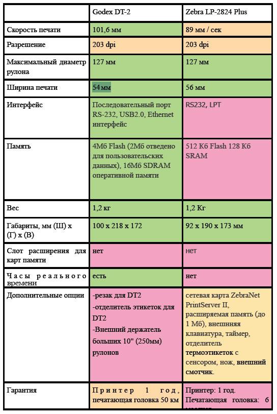 Таблица сравнения Godex EZ DT2 и Zebra LP-2824 Plus