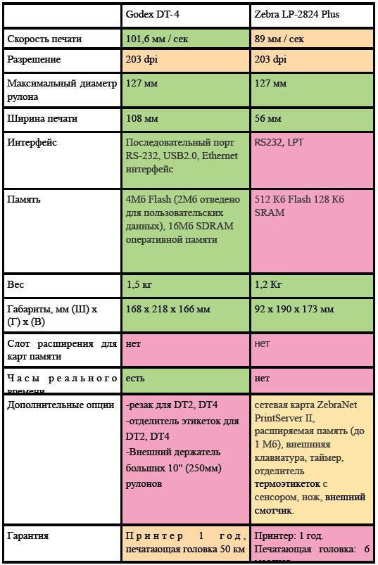 Таблица сравнения Godex DT-4 и Zebra LP-2824 Plus